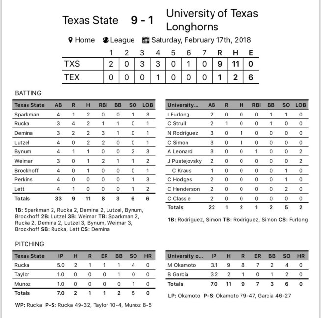 Horns Blown Away in Second Game of Doubleheader