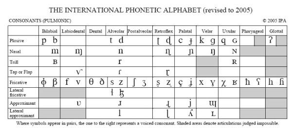 How the International Phonetic Alphabet Can Help Us Teach ...