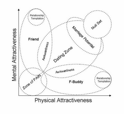 https://i1.wp.com/longorshortcapital.com/wp-content/attractiveness_scale.jpg