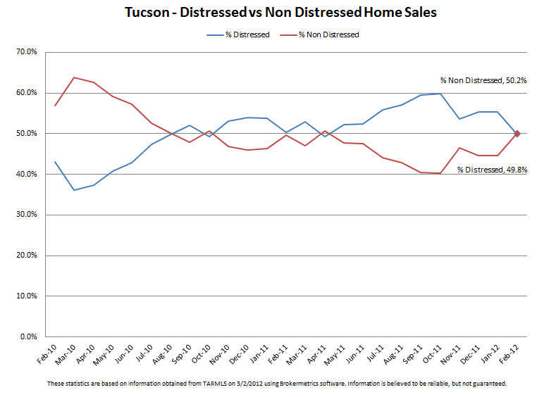 Tucson Real Estate