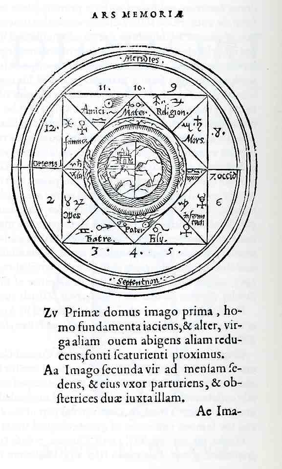 JF Ptak Science Books Ars Memoria Giordano Bruno And The