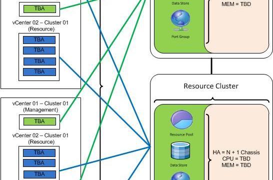 VMware HA N+1 Chasiss Considerations