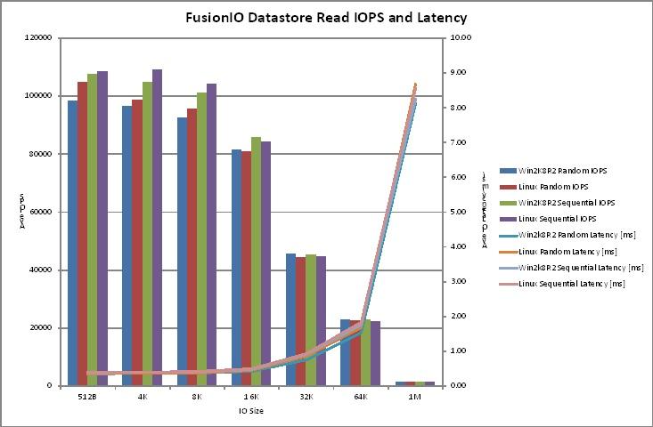 IO Blazing Datastore Performance with Fusion-io | Long White