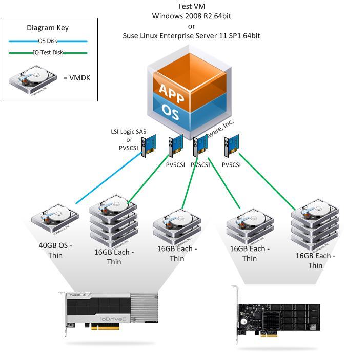 IO Blazing Single VM Storage Performance with Micron and