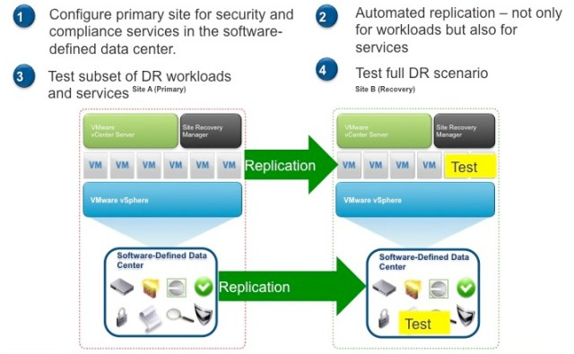 Automate Security Compliance with DR