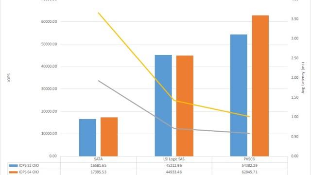 VMware vSphere 5.5 Virtual Storage Adapter Performance