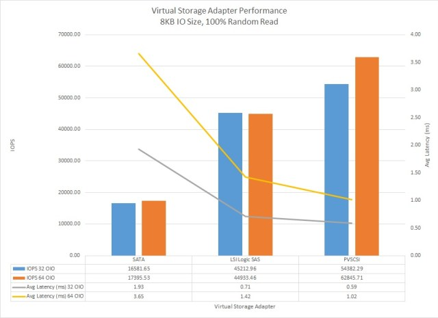 Performance Issues Due To Virtual SCSI Device Queue Depths | Long