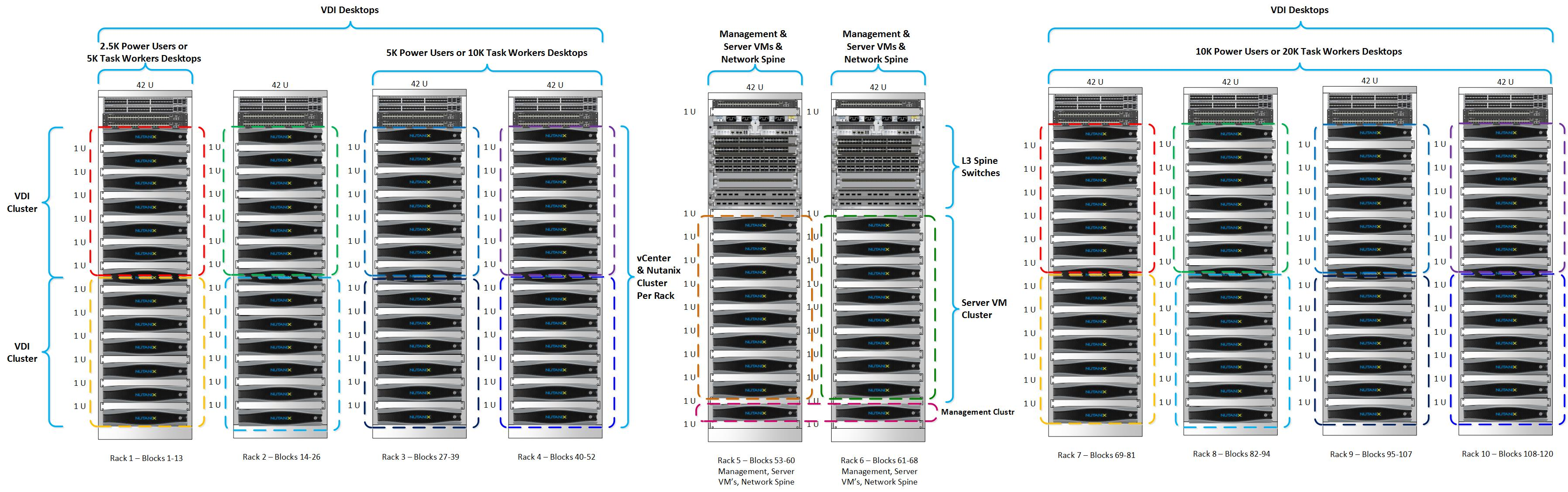 Nutanix vdi example architecture for 20k to 200k power for Design reference sites