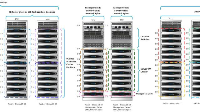 Nutanix VDI Example Architecture for 20K to 200K+ Power User Desktops