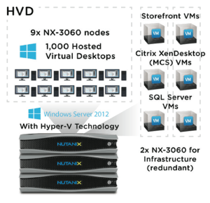 Citrix Validated Solution with Nutanix For Less Than 3W Power Consumption per Desktop