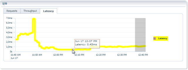 Nutanix Oracle RAC Latency Screen Shot 2015-06-17 at 12.41.06 PM