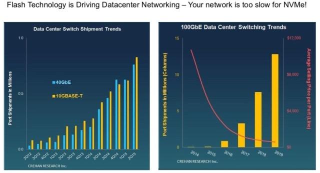 Network Trends