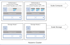 Nutanix VDI Example Architecture for 20K to 200K+ Power User