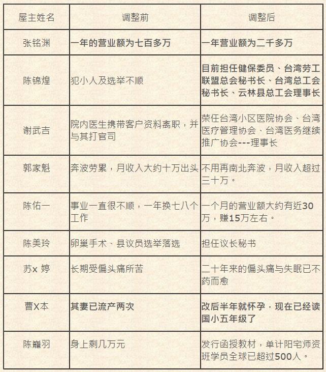 陈巃羽风水阳宅之远距勘宅实例