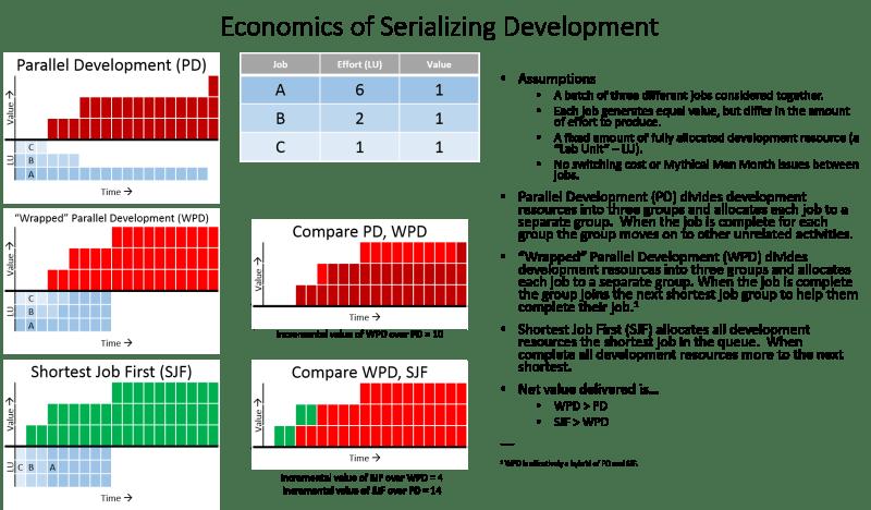 Economics of Serializing Develoment