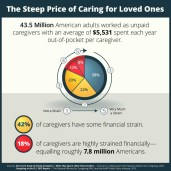 The Steep Price of Caring for Loved Ones