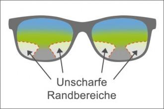 -Infografik: Unscharfe Randbereiche bei einer Gleitsichtbrille