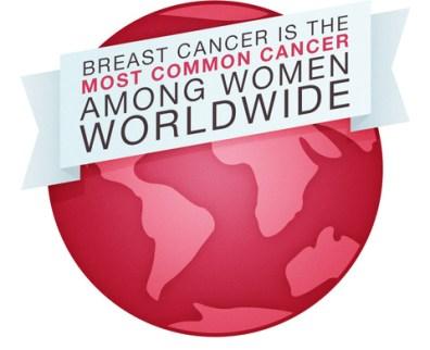 Image result for breast cancer