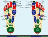 Acupressure points in feet