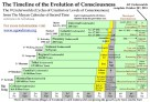The Mayan Timeline of the Evolution of Consciousness