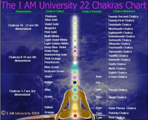 Chakra'sPlasSigns ChartsSyncretism | Look In Not Out