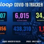 COVID-19: 8 dead, 318 new cases, over 6,000 cases active   Loop Trinidad & Tobago 💥😭😭💥