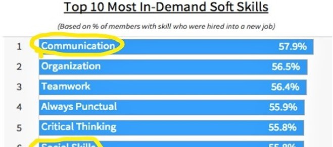 291 Hiring Managers Reveal Skills In High Demand