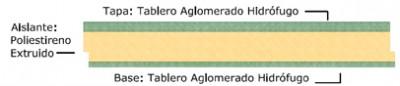 intalacion panel sandwich aglomerado hidrofugo ECOSANGLO - esquema