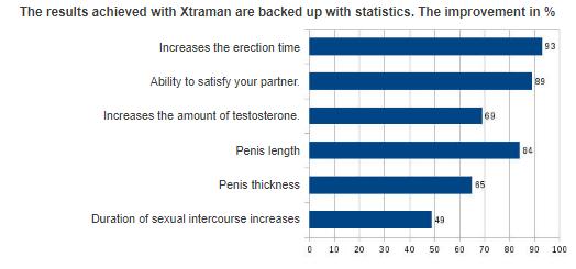 xtraman review