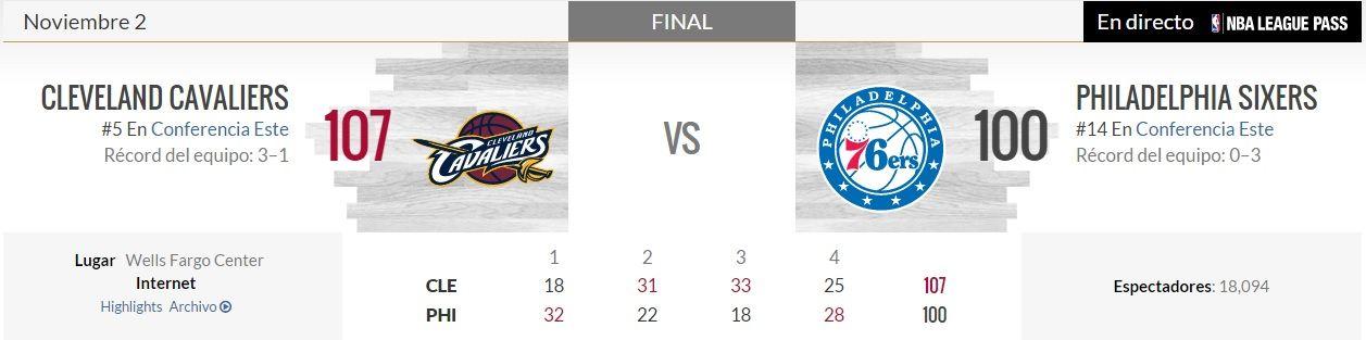 Las estadísticas del partido. Datos cortesía de NBA.