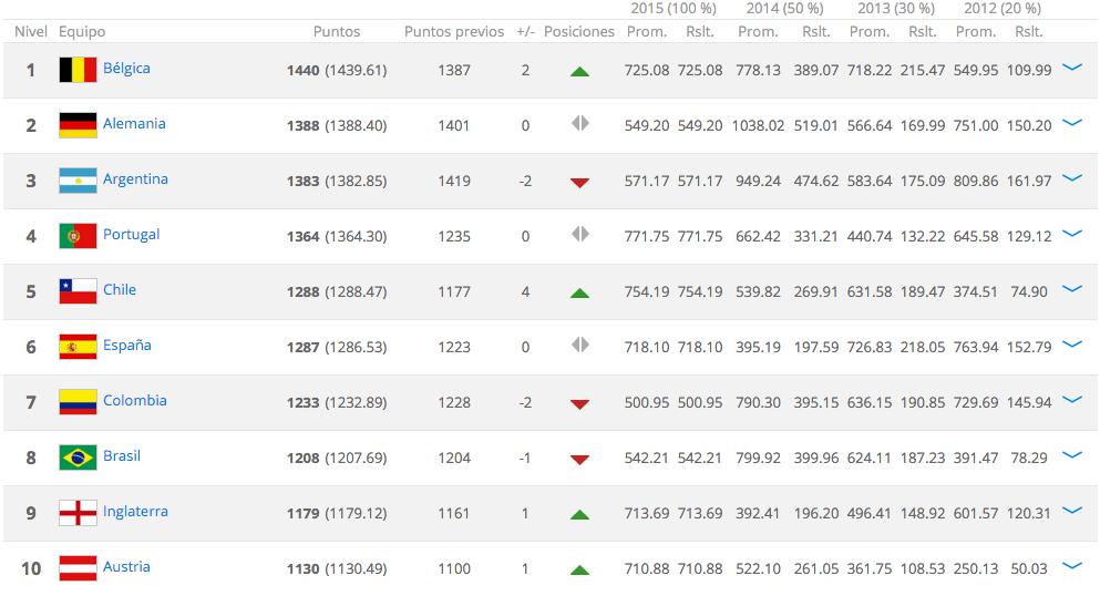 Argentina perdió dos puestos en el ranking