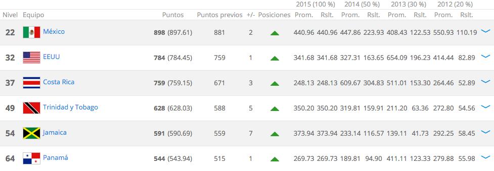 ranking concacaf diciembre