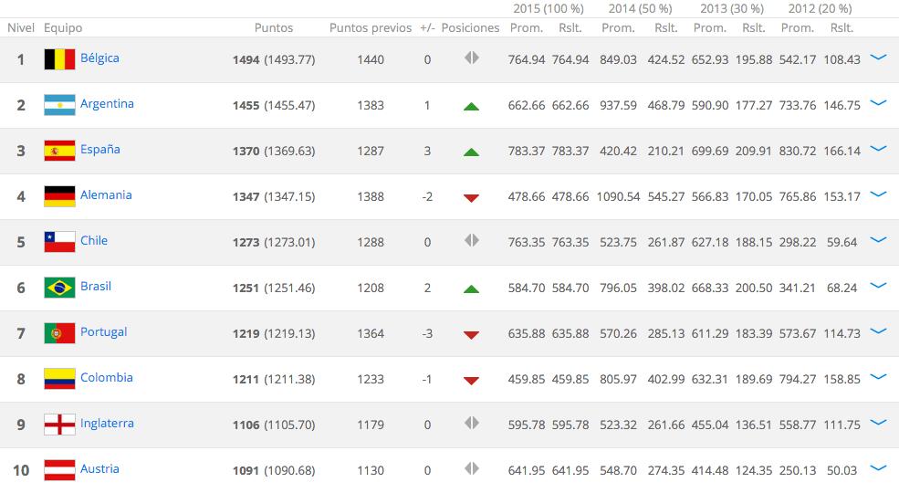 ranking fifa diciembre