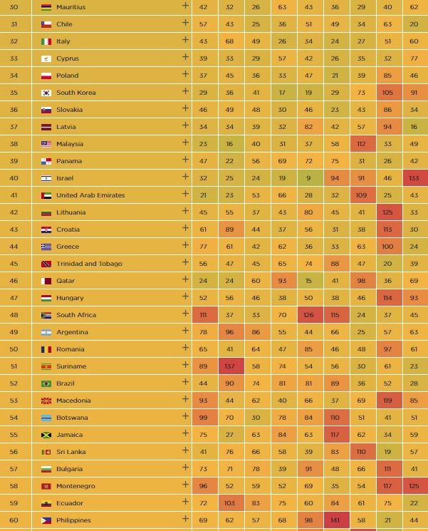 Países más prósperos del mundo 2