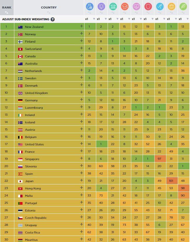 La lista de los 30 países más prósperos del mundo. Se puede ver cómo únicamente Uruguay y Costa Rica aparecen en los primeros lugares para América Latina. Foto de Legatum.