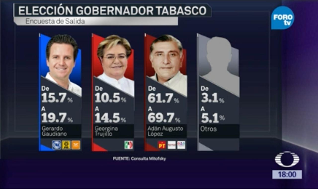 Morena-PT-PES ganan en CDMX, Veracruz, Tabasco, Chiapas y Morelos