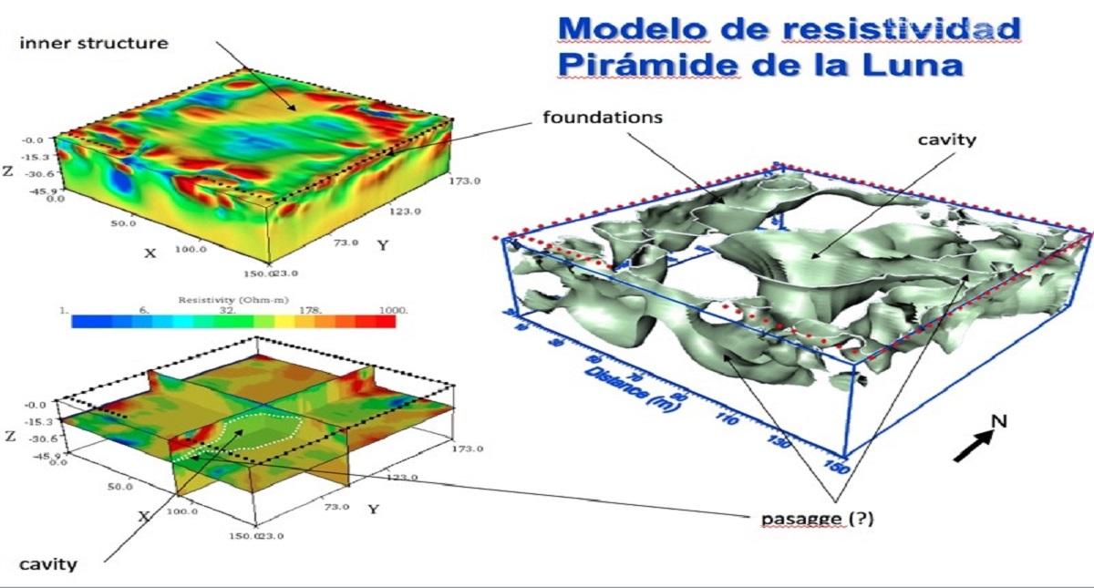 Modelo 3D de la cámara hallada debajo de la Pirámide de la Luna. Foto de INAH