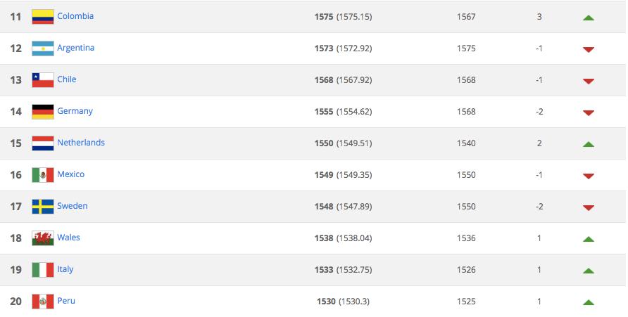 México cae un lugar en el ranking fifa