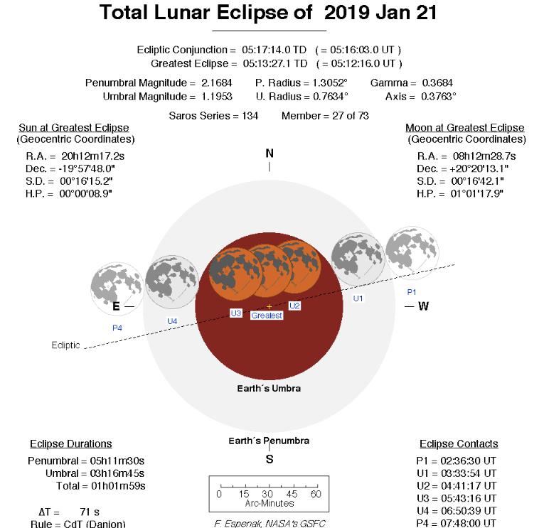 San Juan presenciará una gran cantidad de eclipses — Fenómenos