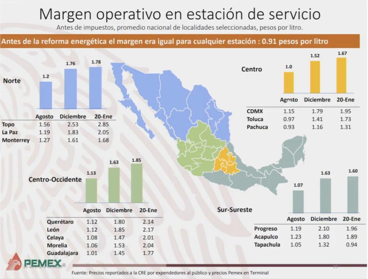 Margen Operativo en Estación de Servicio. Captura de pantalla