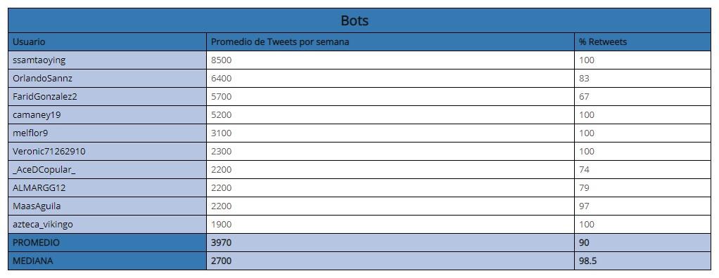 Usuarios de Twitter identificados como bots, por Signa_Lab. Foto de ITESO
