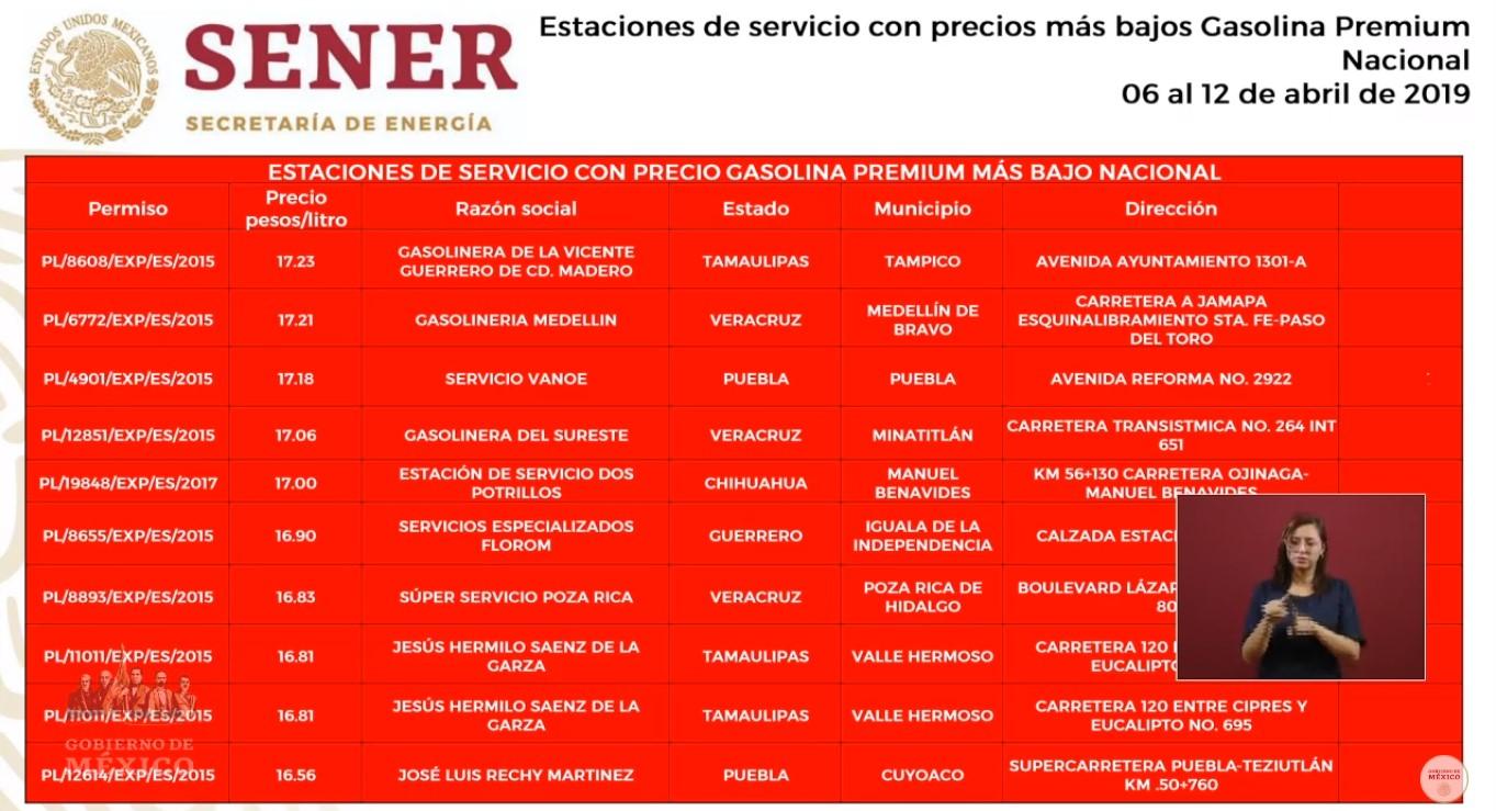 Ubicación de gasolineras que venden más barata la Premium. Captura de pantalla