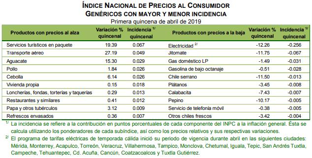 Inflación se acelera en abril y sale del rango estimado por Banxico