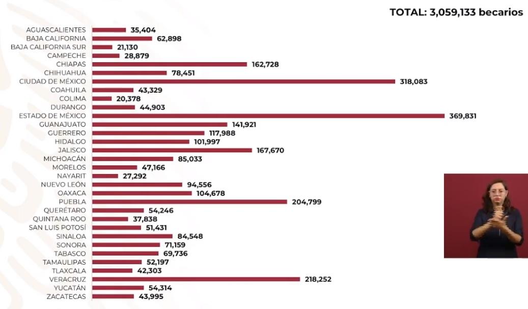 Alcance de becas de Educación Media Superior. Captura de pantalla