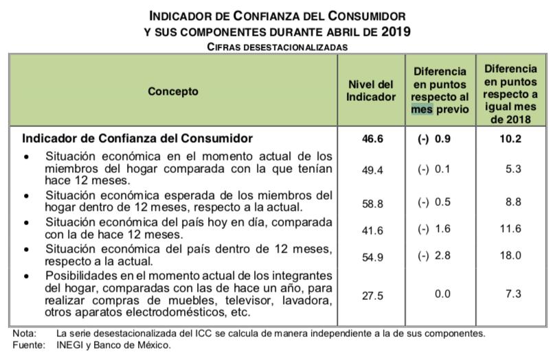 Confianza del Consumidor en abril