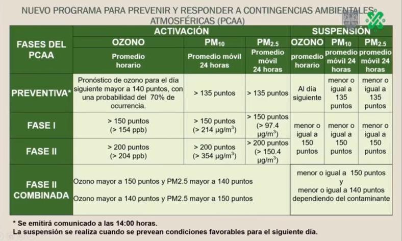 Fases de Contingencia Ambiental. Captura de pantalla