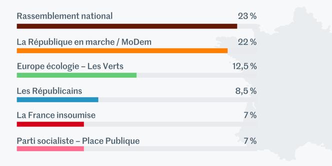 UE: Ultraderecha de Le Pen superó al partido de Macron