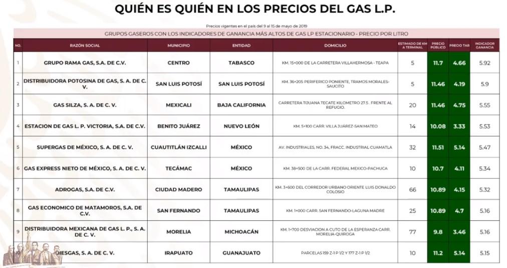 Gaseras que venden más caro el Gas LP estacionario al 15 de mayo de 2019. Captura de pantalla