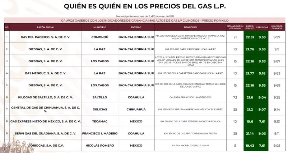 Gaseras que venden más caro el Gas LP por Cilindro al 15 de mayo de 2019. Captura de pantalla