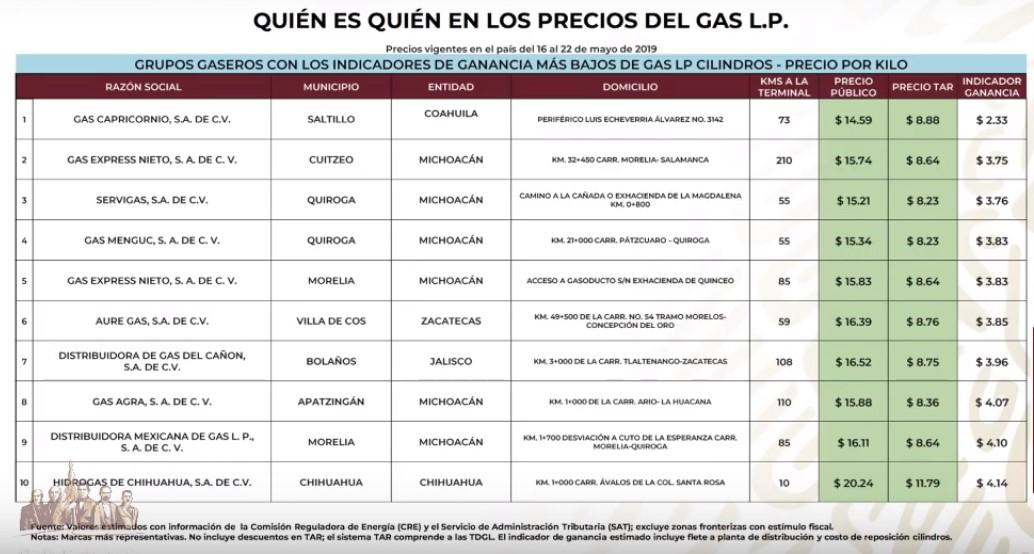 Gaseros más baratos de Gas LP Cilindros al 22 de mayo de 2019. Captura de pantalla